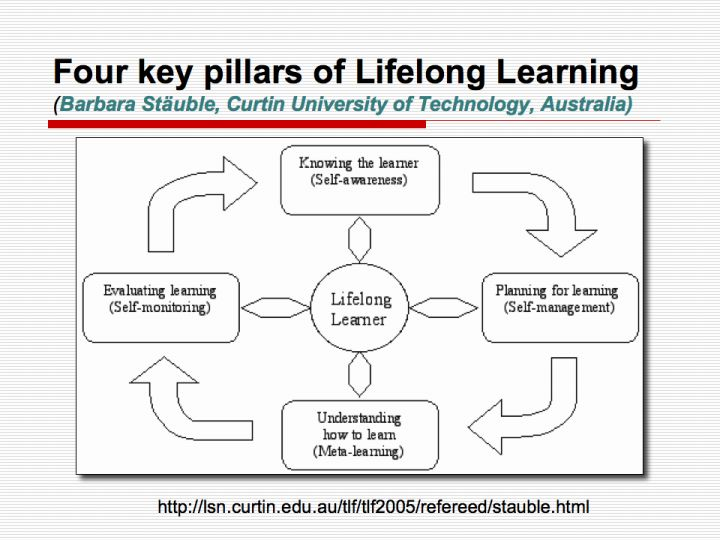 thesis in lifelong learning 21st century learning: research, innovation and policy 21st century learning: research, innovation and the inevitability of lifelong learning in knowledge.