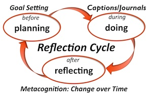 reflection on dissertation process Reflective writing and the revision process: this essay explains to students that reflective writing involves their thinking about their own thinking.